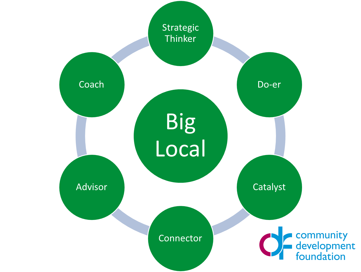 Shared leadership in Big Local